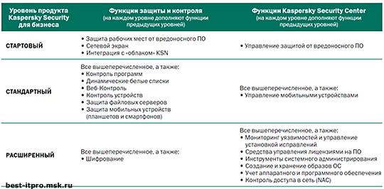 Kaspersky Endpoint Security для Бизнеса